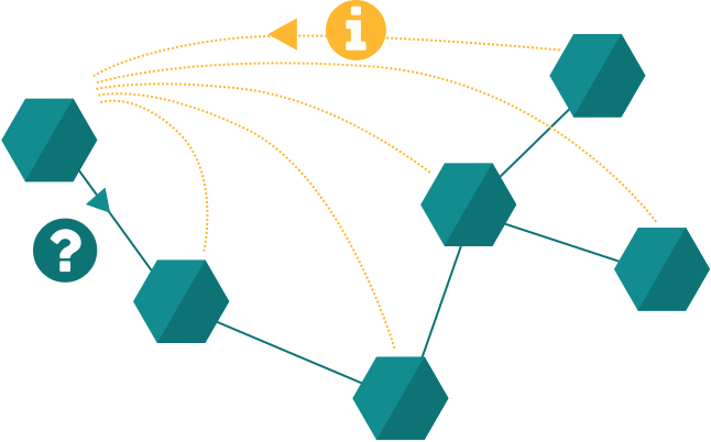 Supply chain connected